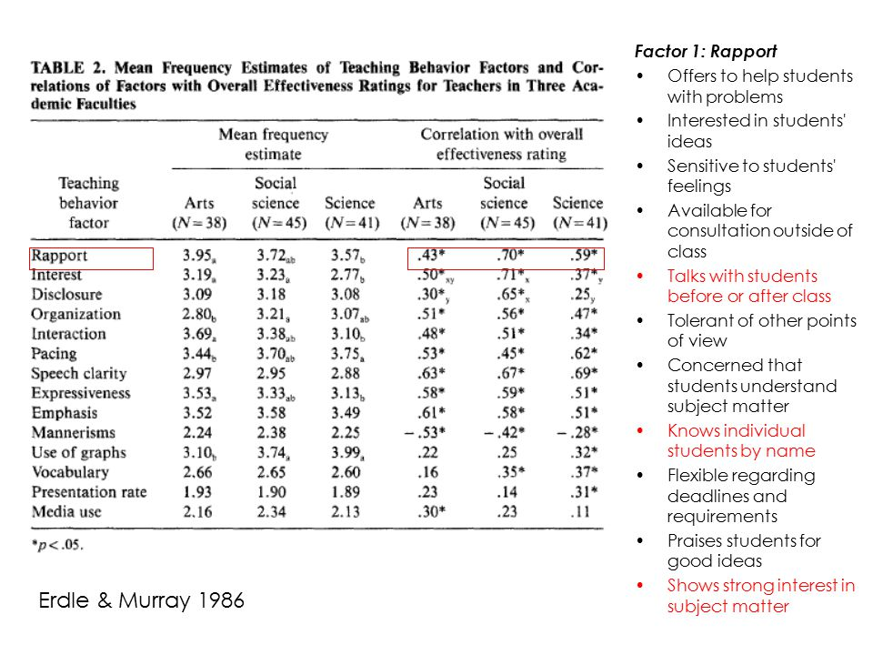 Erdle & Murray 1986 Factor 1: Rapport