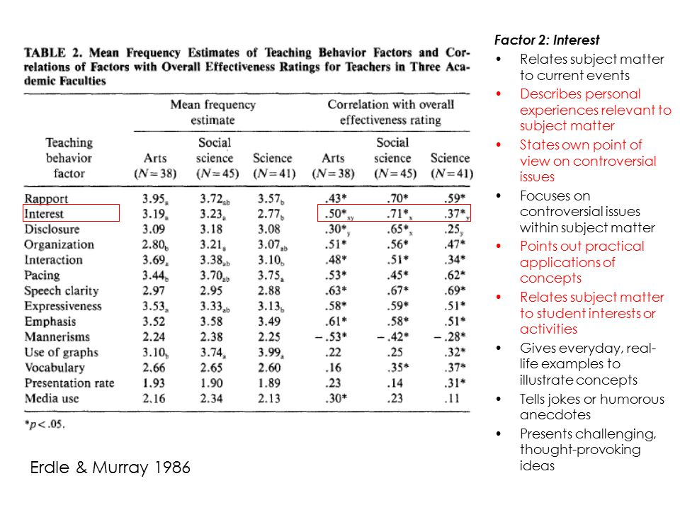 Erdle & Murray 1986 Factor 2: Interest