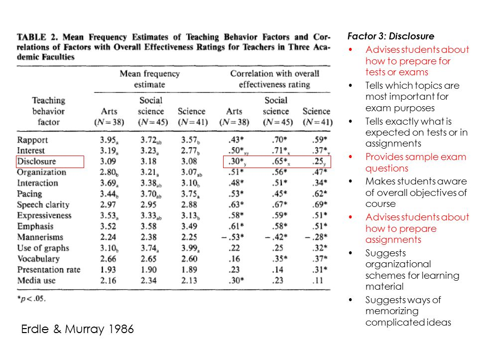 Erdle & Murray 1986 Factor 3: Disclosure