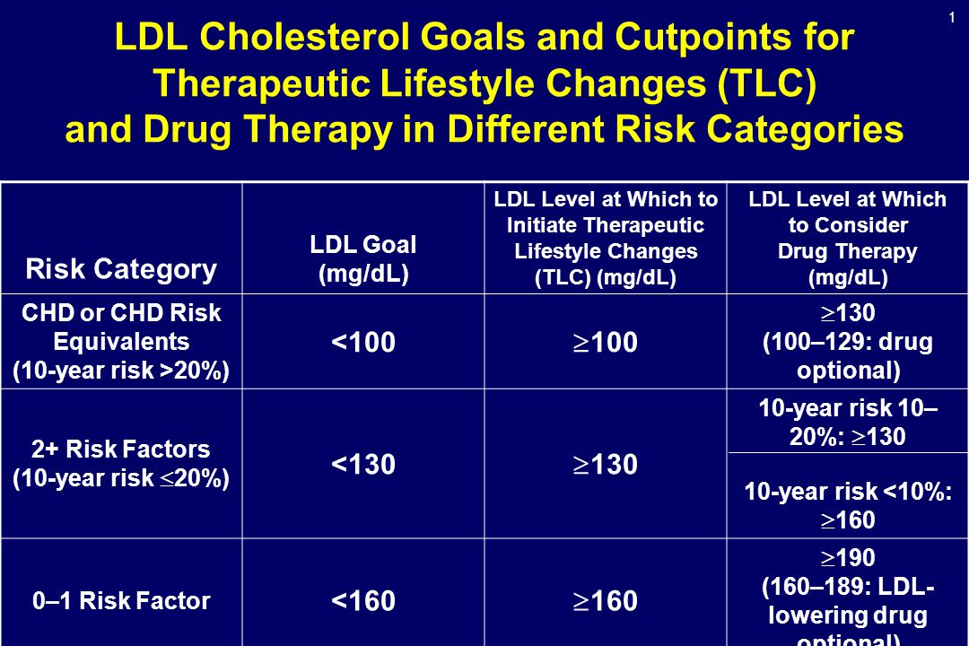 Ldl cholesterol dietary changes
