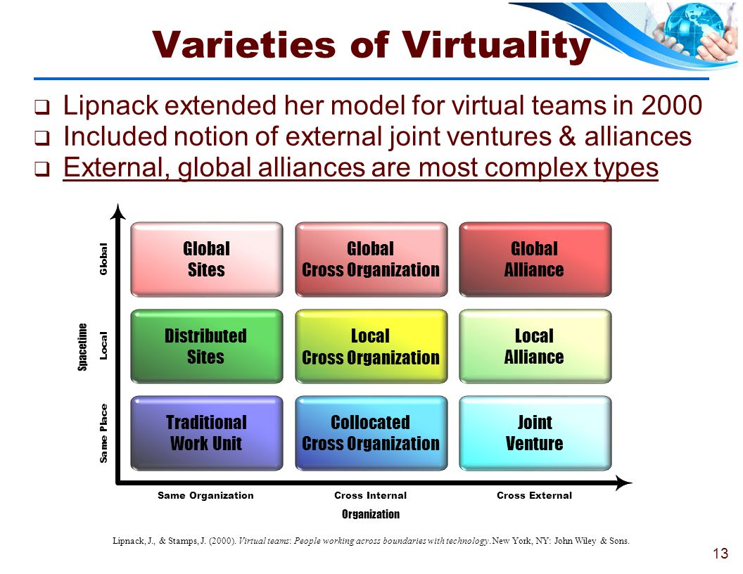 Varieties of Virtuality