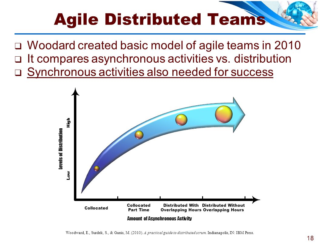 Agile Distributed Teams