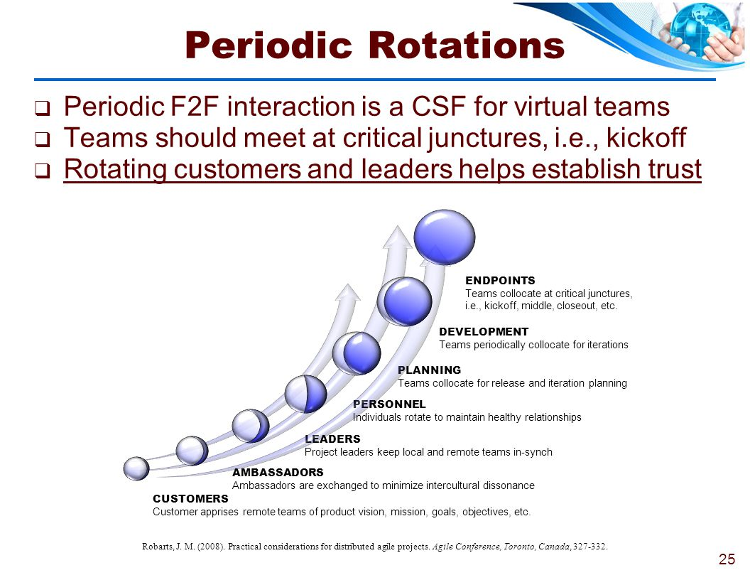 Periodic Rotations Periodic F2F interaction is a CSF for virtual teams