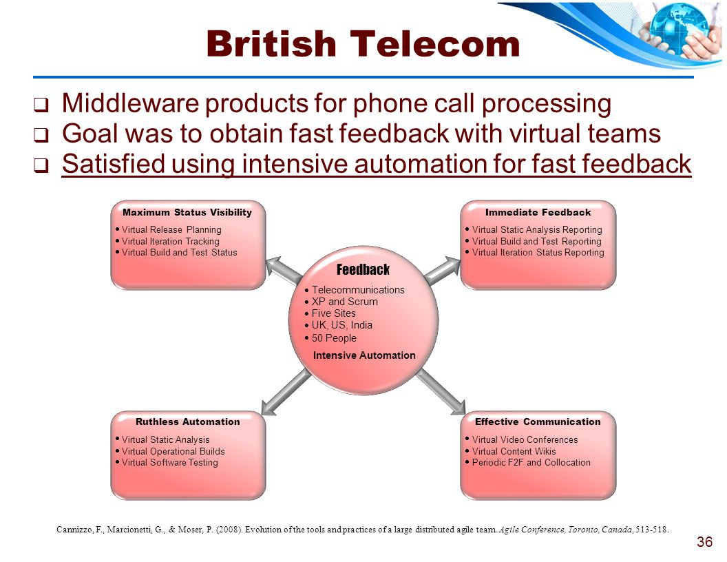 British Telecom Middleware products for phone call processing