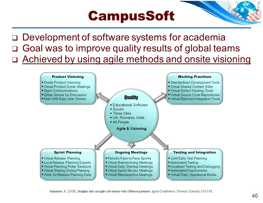 CampusSoft Development of software systems for academia