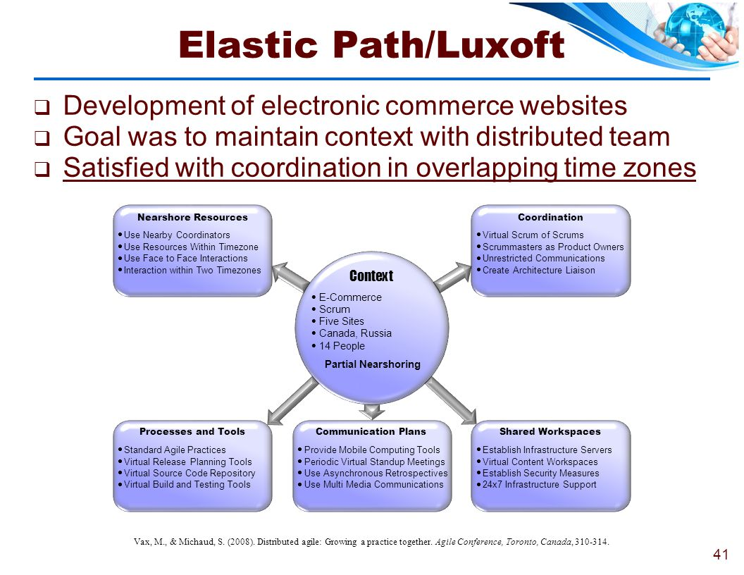 Elastic Path/Luxoft Development of electronic commerce websites