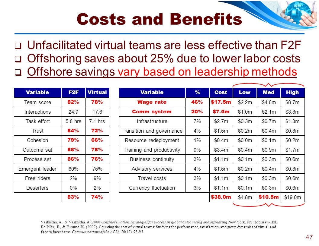 Costs and Benefits Unfacilitated virtual teams are less effective than F2F. Offshoring saves about 25% due to lower labor costs.