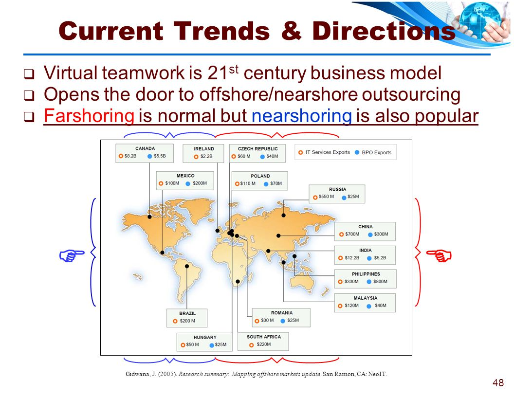 Current Trends & Directions