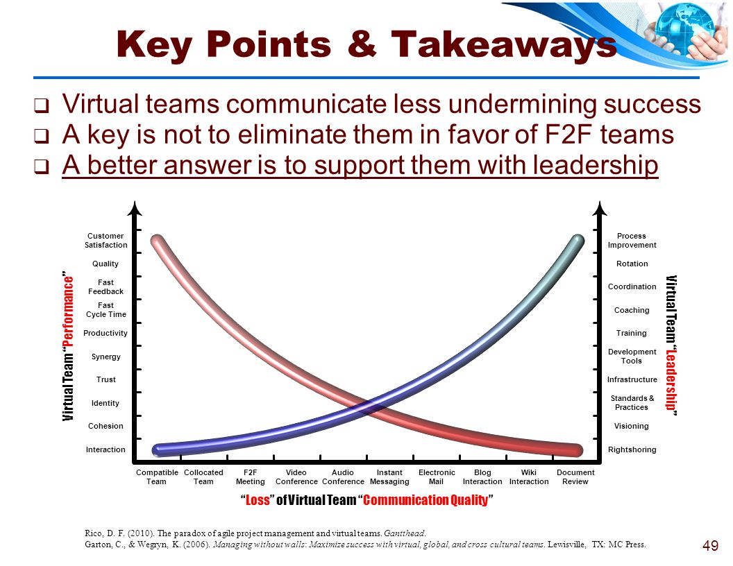 Key Points & Takeaways Virtual teams communicate less undermining success. A key is not to eliminate them in favor of F2F teams.