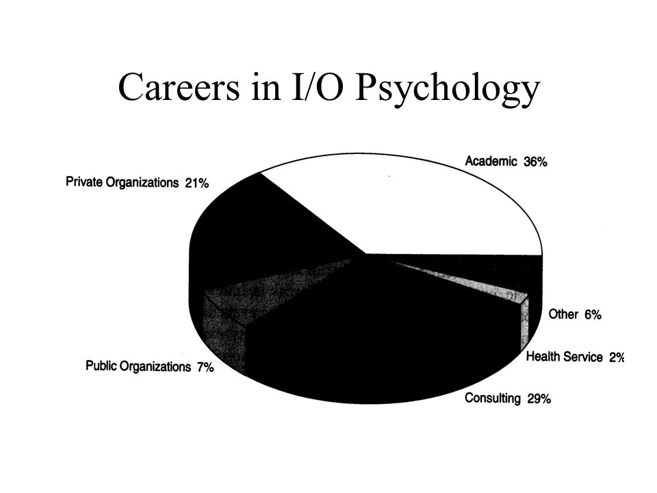9 careers in i/o psychology