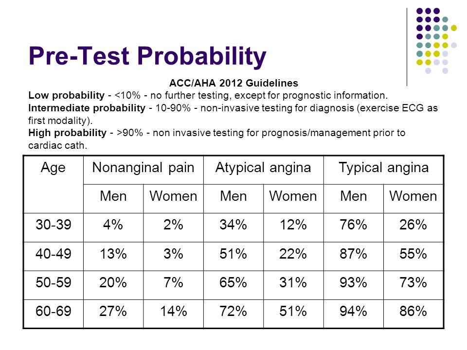 Pre-Test Probability Age Nonanginal pain Atypical angina