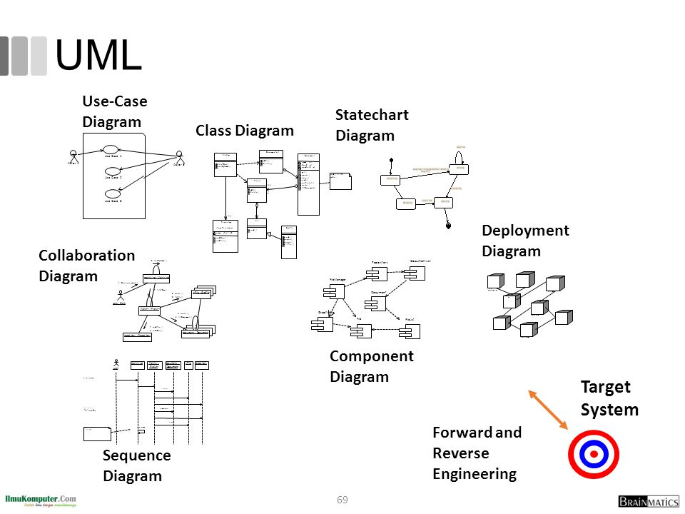 Togaf 9 fundamental romi satria wahono ppt video online download uml target system use case diagram statechart diagram class diagram ccuart Image collections