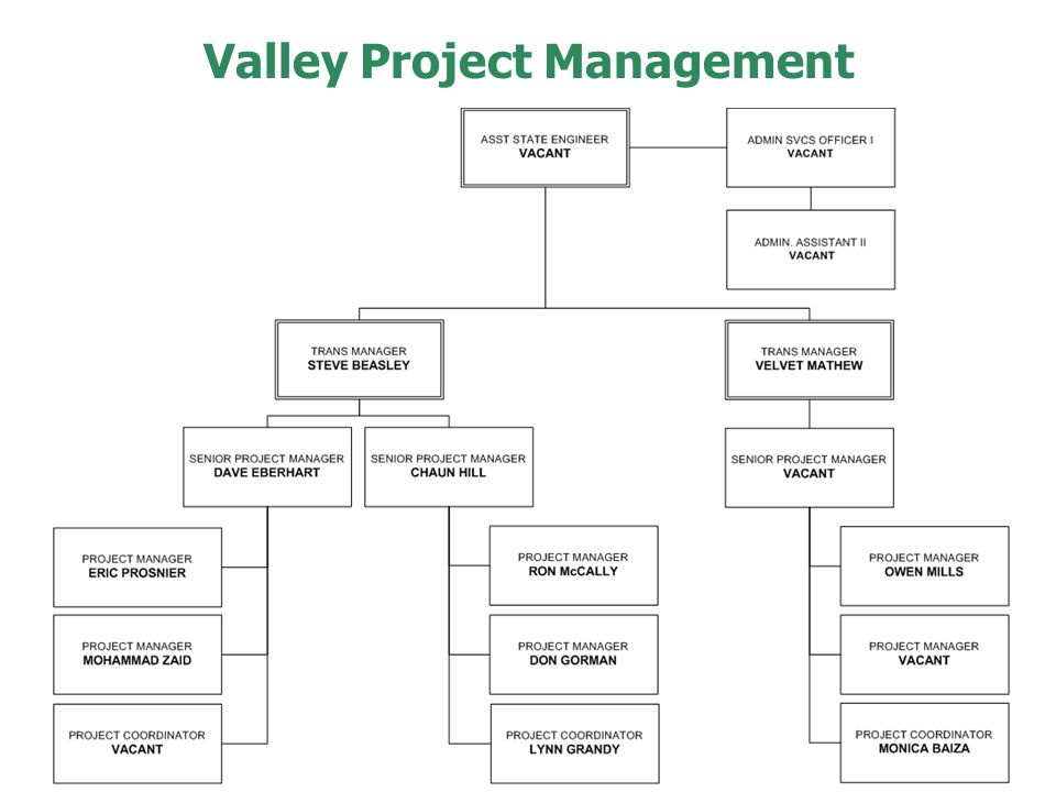 Valley Project Management