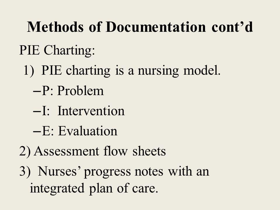 Foundation Of Nursing Documentation In Nursing Ppt Video Online