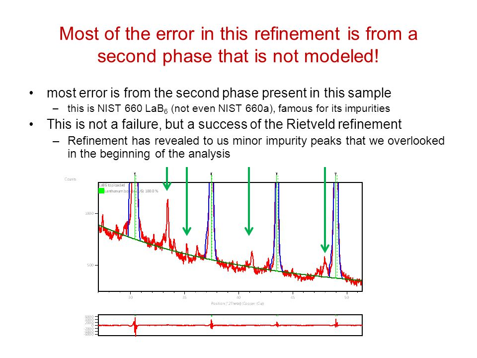 Fundamentals of Rietveld Refinement II  Refinement of a Single Phase