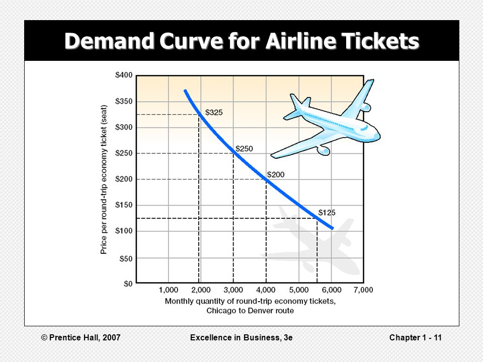 Demand Curve for Airline Tickets