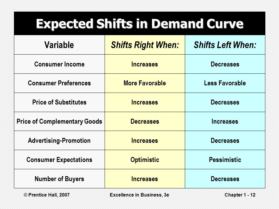 Expected Shifts in Demand Curve
