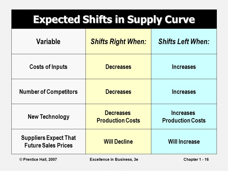 Expected Shifts in Supply Curve