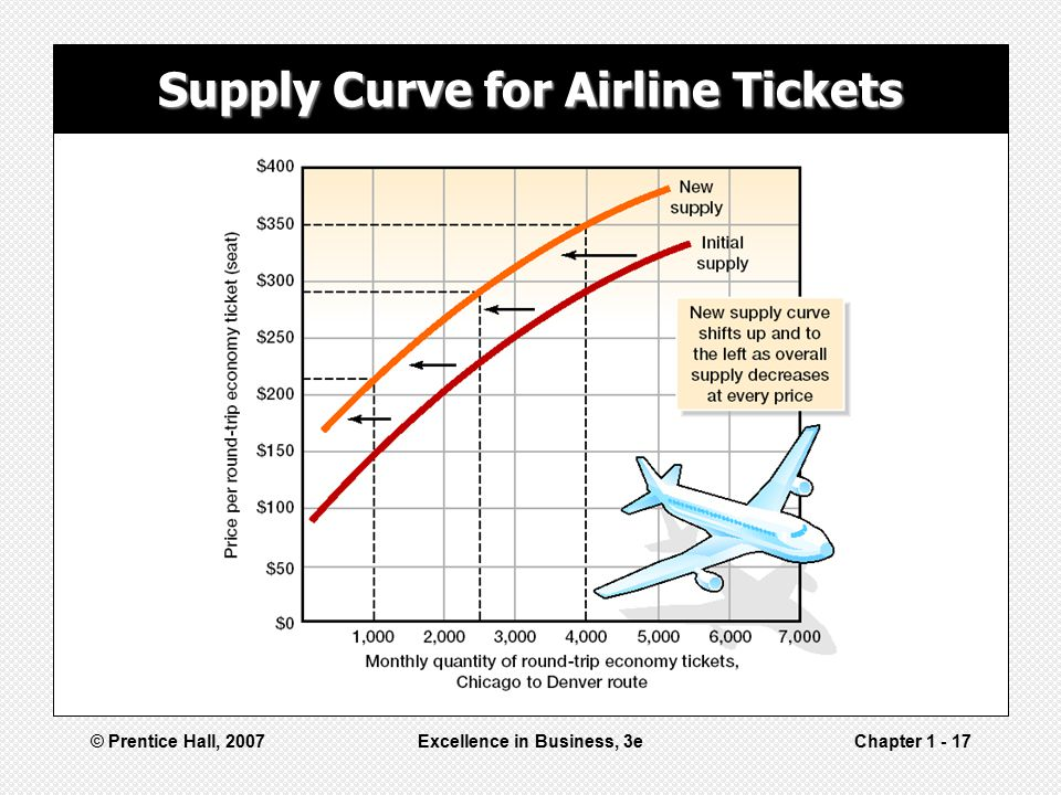 Supply Curve for Airline Tickets