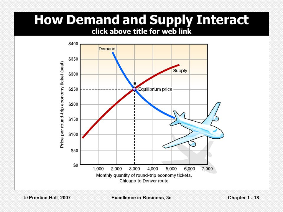 How Demand and Supply Interact