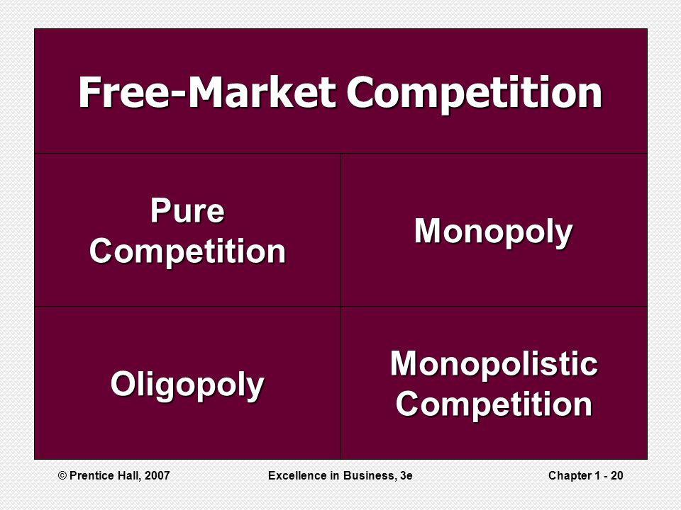 Free-Market Competition