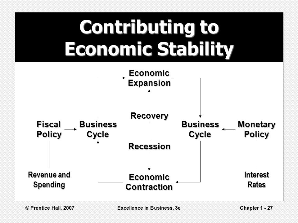 Contributing to Economic Stability