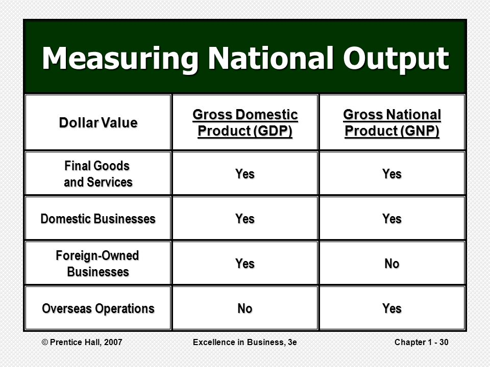 Measuring National Output