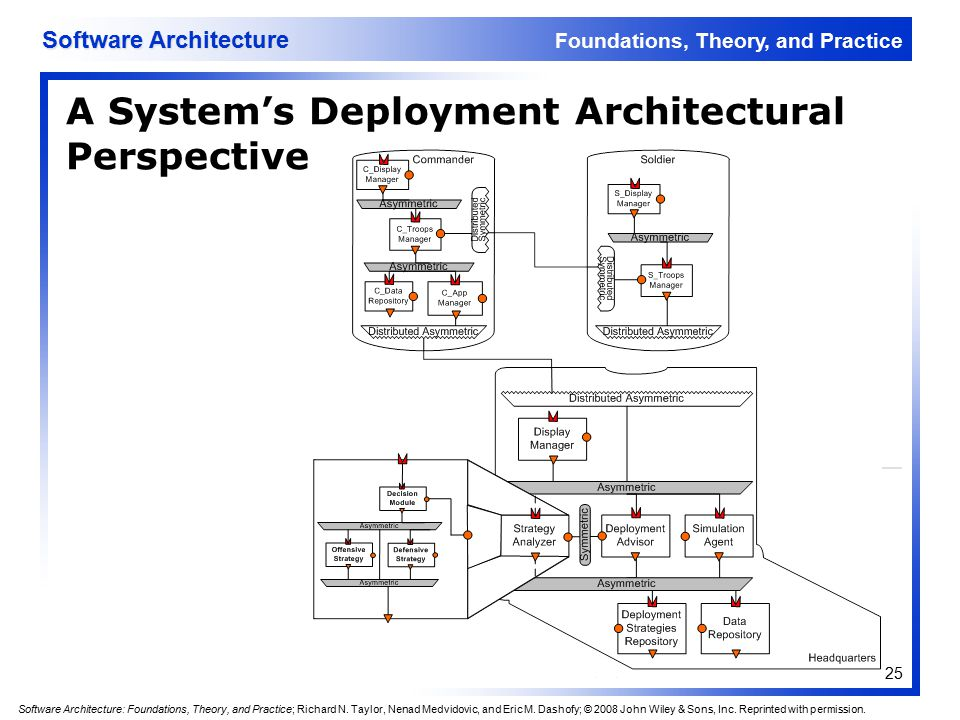 Software Architecture Lecture 3 - ppt download
