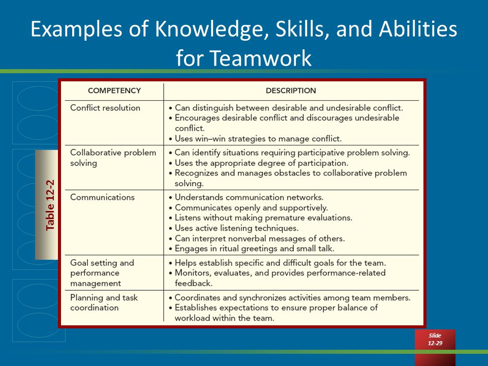 Definitions and examples of teamwork factors | download table.