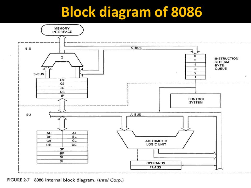 intel 8086 software hardware architecture ppt video online download rh slideplayer com  circuit diagram of traffic light controller using 8086 microprocessor