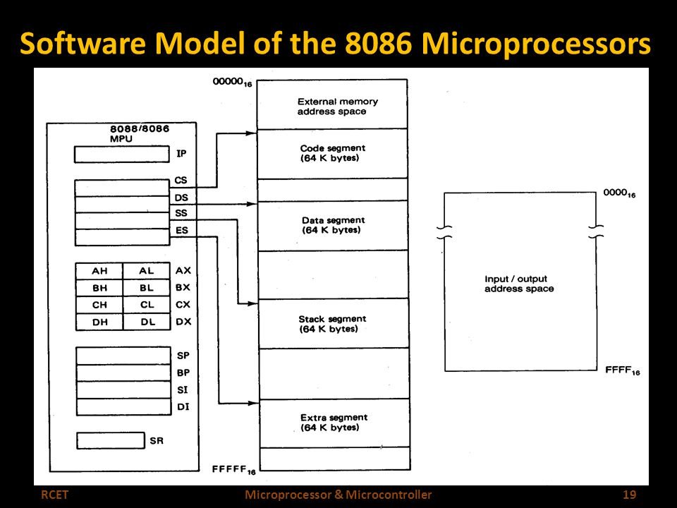 Intel 8086 Software Hardware Architecture Ppt Video Online Download