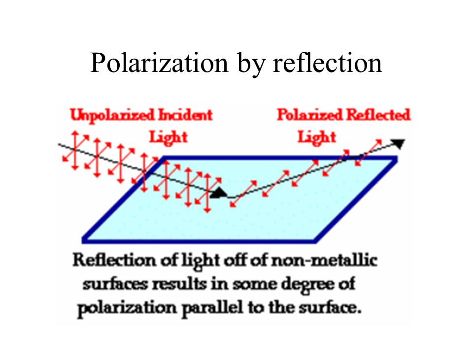 deflected and polarized light photons