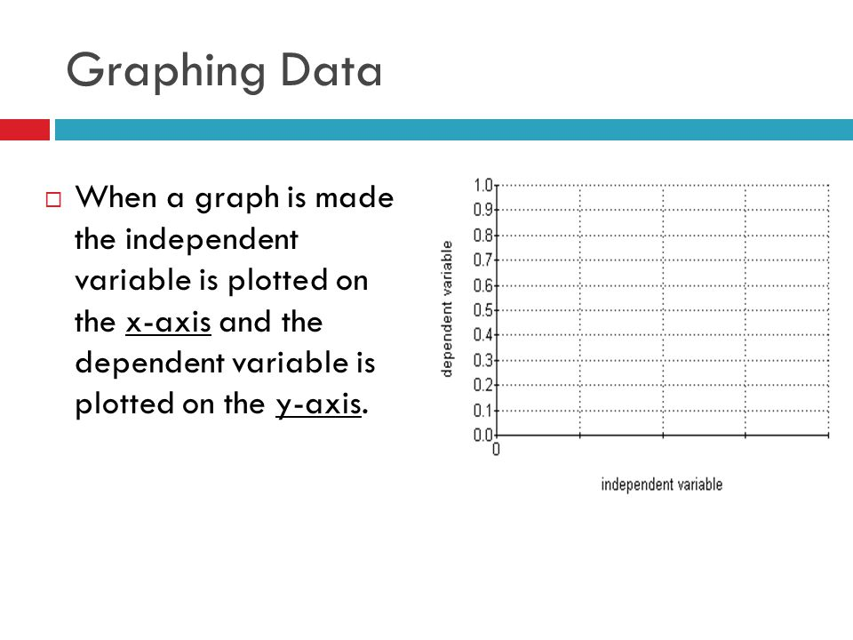 Graphing Data When a graph is made the independent variable is plotted on the x-axis and the dependent variable is plotted on the y-axis.