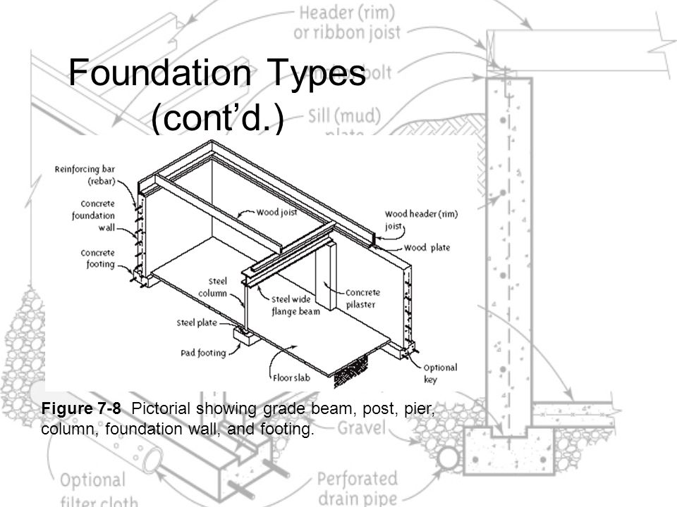 Foundation Types (cont'd.)