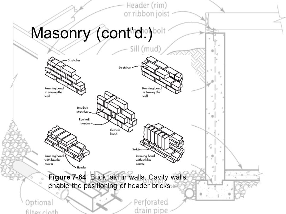 Masonry (cont'd.) Figure 7-64 Brick laid in walls.