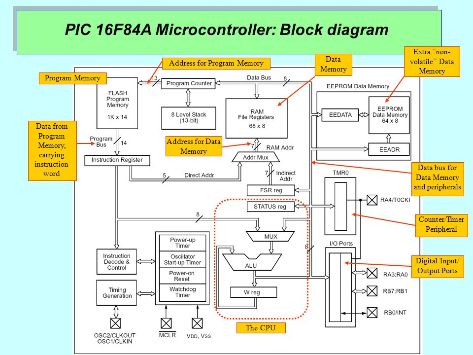 Microprocessor and Microcontroller Based Systems - ppt download