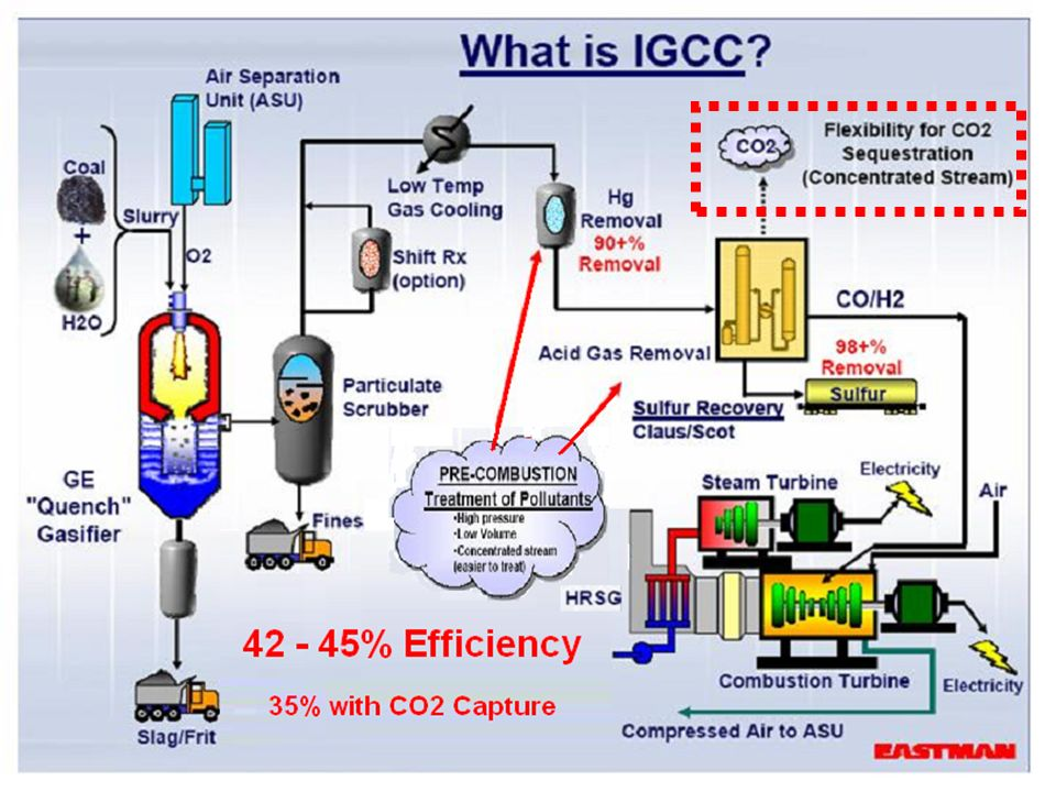 Integrated Gasification Combined Cycle (IGCC) is the efficient integration of the coal gasification process with the pre-combustion removal of pollutants and the generation of electricity using a combined cycle power plant.