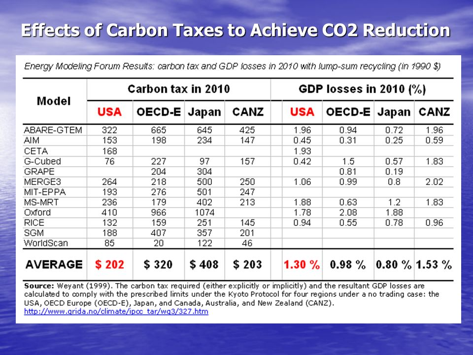 Effects of Carbon Taxes to Achieve CO2 Reduction