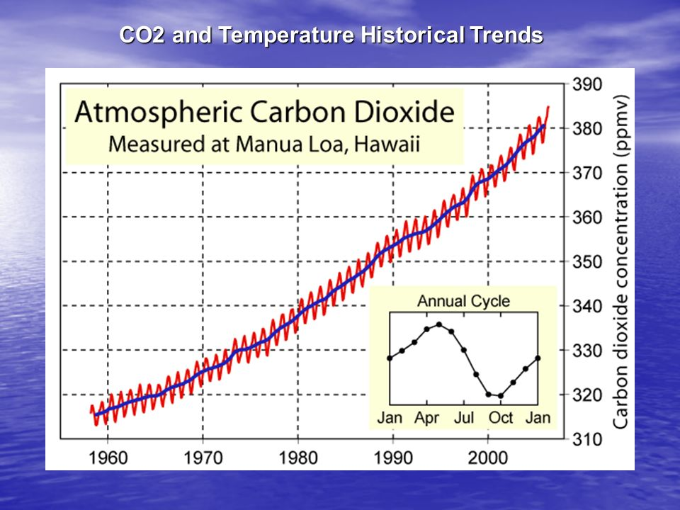 CO2 and Temperature Historical Trends