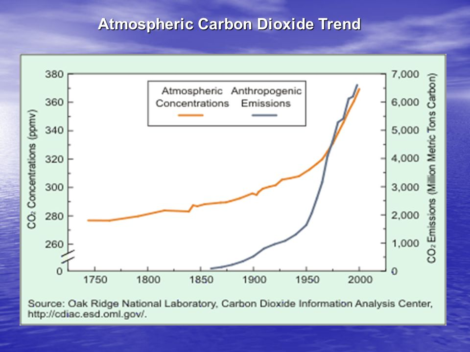 Atmospheric Carbon Dioxide Trend