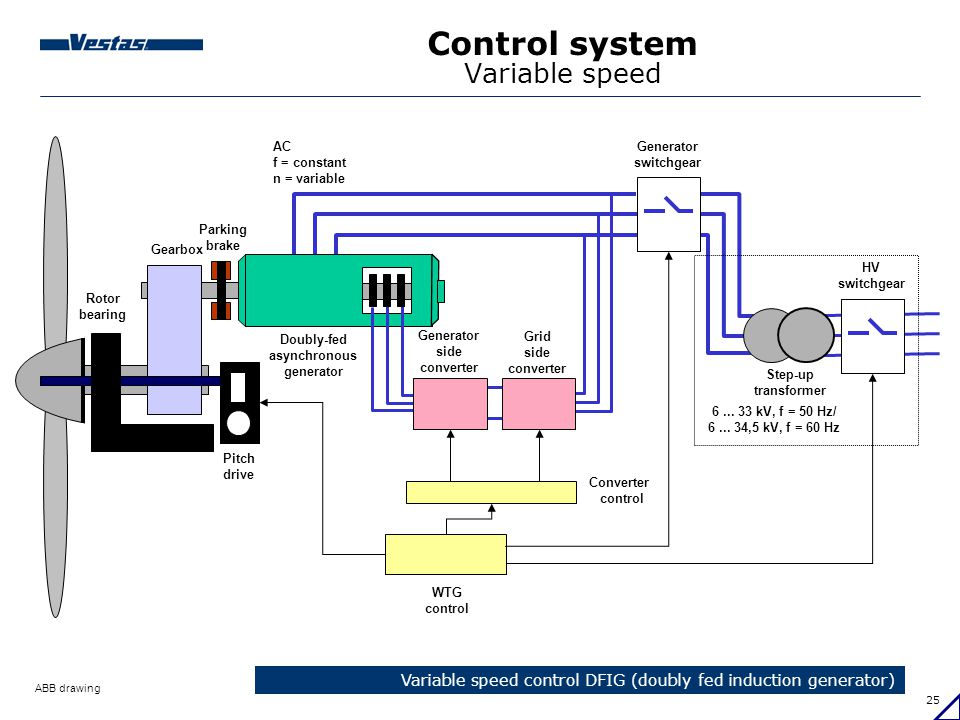 Wind turbines technology ppt download 25 control system variable speed cheapraybanclubmaster Images