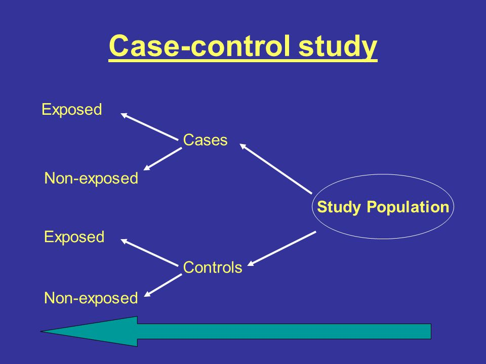 Case-control study Exposed Cases Non-exposed Study Population Exposed