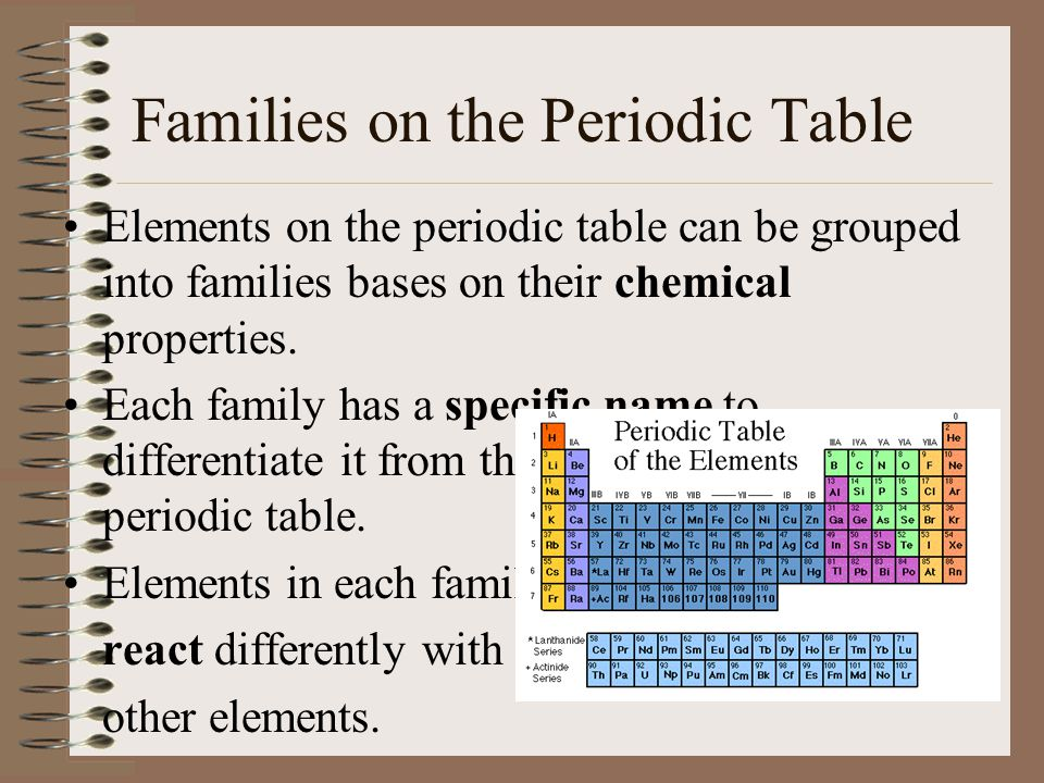 The periodic table of elements ppt video online download families on the periodic table urtaz Gallery