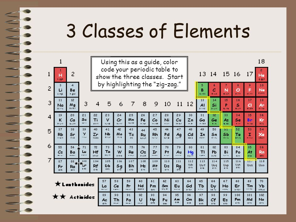 The periodic table of elements ppt video online download 3 classes of elements using this as a guide color code your periodic table to urtaz Gallery