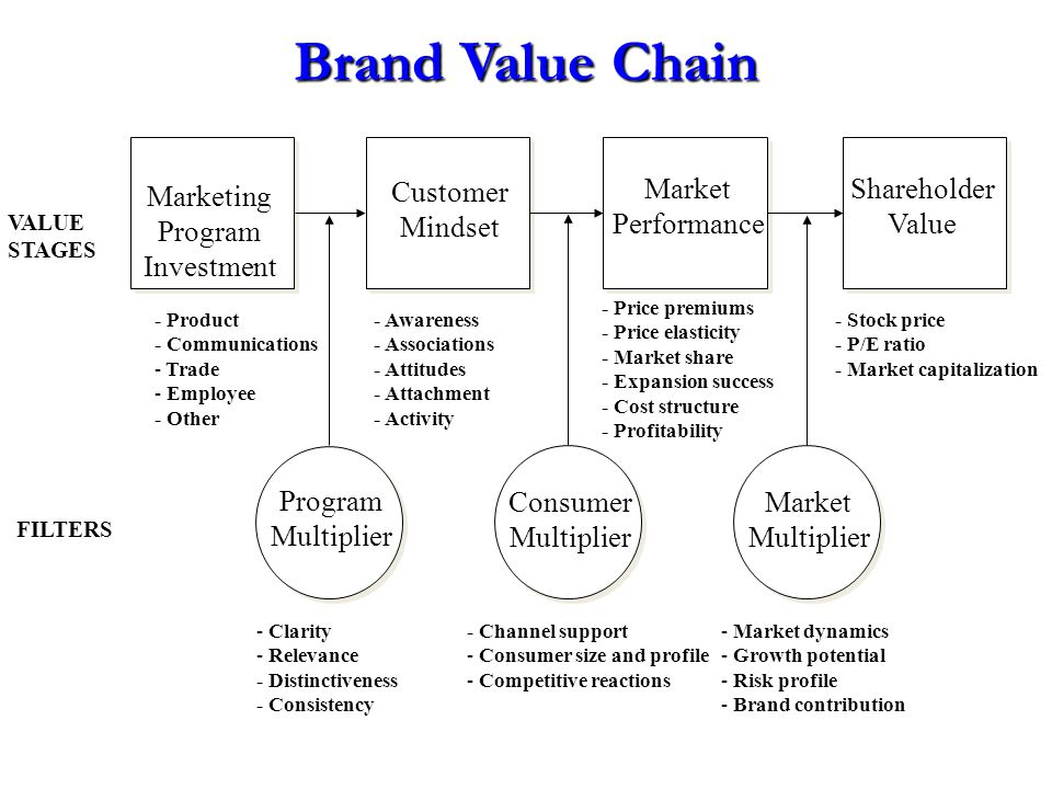 Brand Value Chain Marketing Program Investment Customer Mindset Market