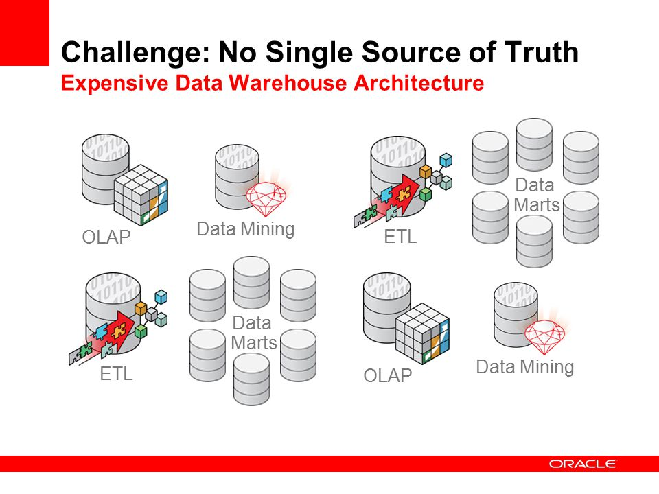 Extreme Performance Data Warehousing - ppt download