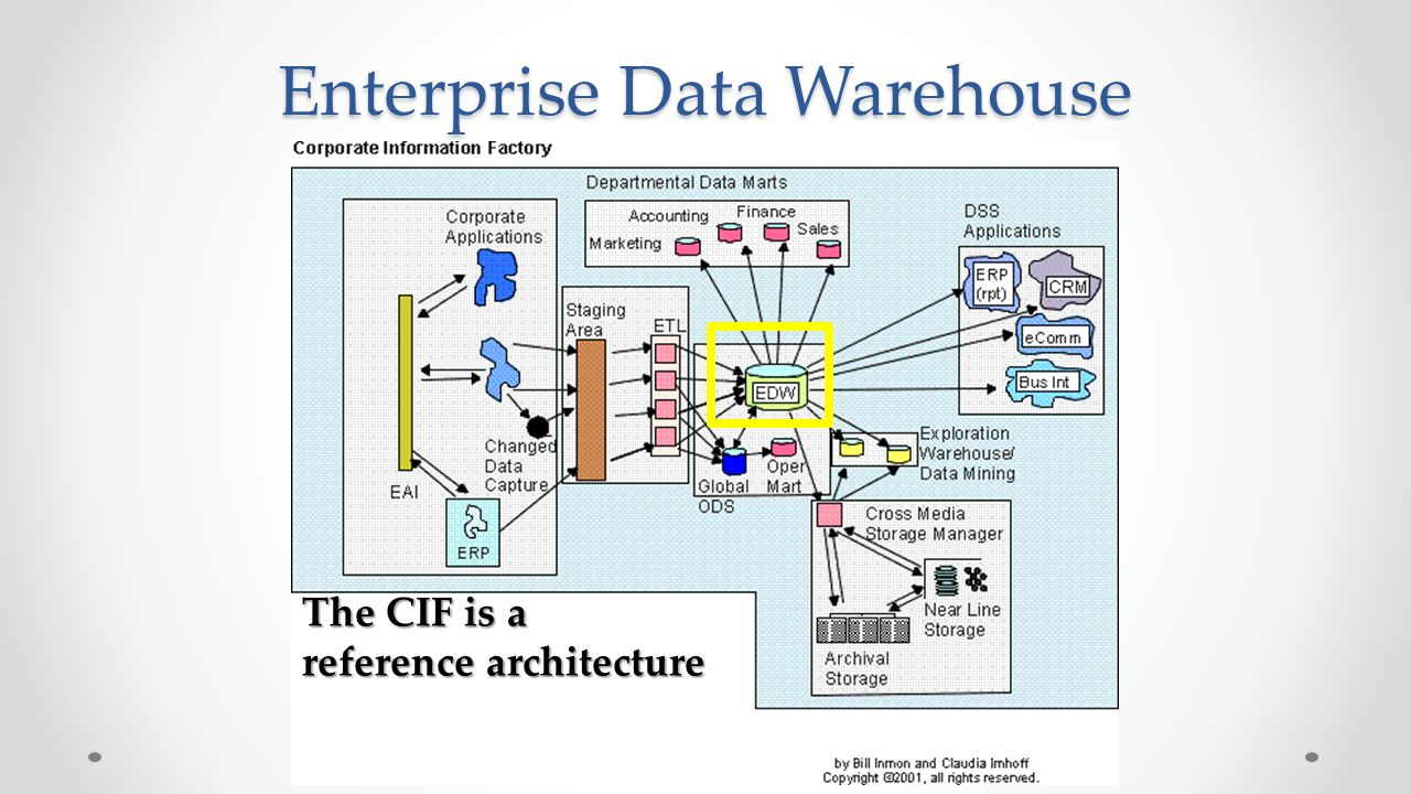 Components Of The Data Warehouse Michael A Fudge Jr Ppt