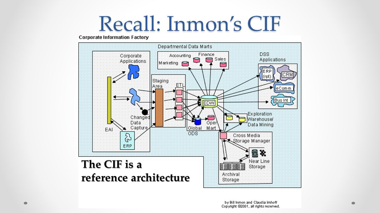 Ponents Of The Data Warehouse Michael A Fudge Jr Ppt Video. Recall Inmon's Cif The Is A Reference Itecture. Wiring. Ods Data Warehouse Architecture Diagram At Scoala.co