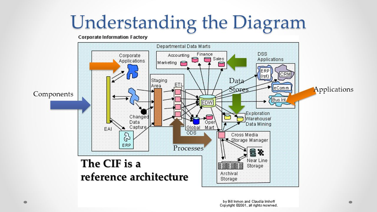 Ponents Of The Data Warehouse Michael A Fudge Jr Ppt Video. Understanding The Diagram. Wiring. Cognos Data Warehouse Architecture Diagram At Scoala.co