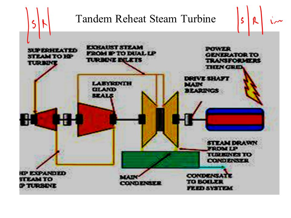 compounding of impulse turbine pdf